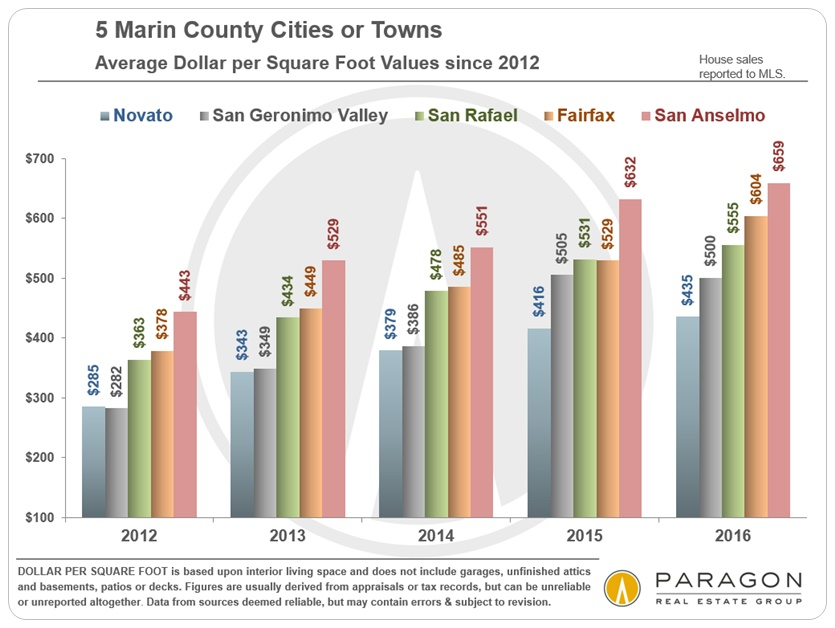 Marin_5_Cities_AvgDolSqFt-SFD-Price-Trends_since-2012_Chart-B.jpg