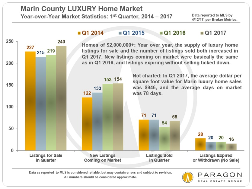 Marin_Lux_4-17_Q1_YOY_review.jpg