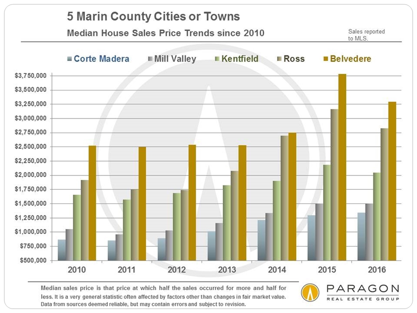 Marin_5_Cities_Median-SFD-Price-Trends_since-2010_Chart-A.jpg
