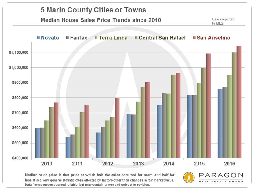 Marin_5_Cities_Median-SFD-Price-Trends_since-2010_Chart-B.jpg