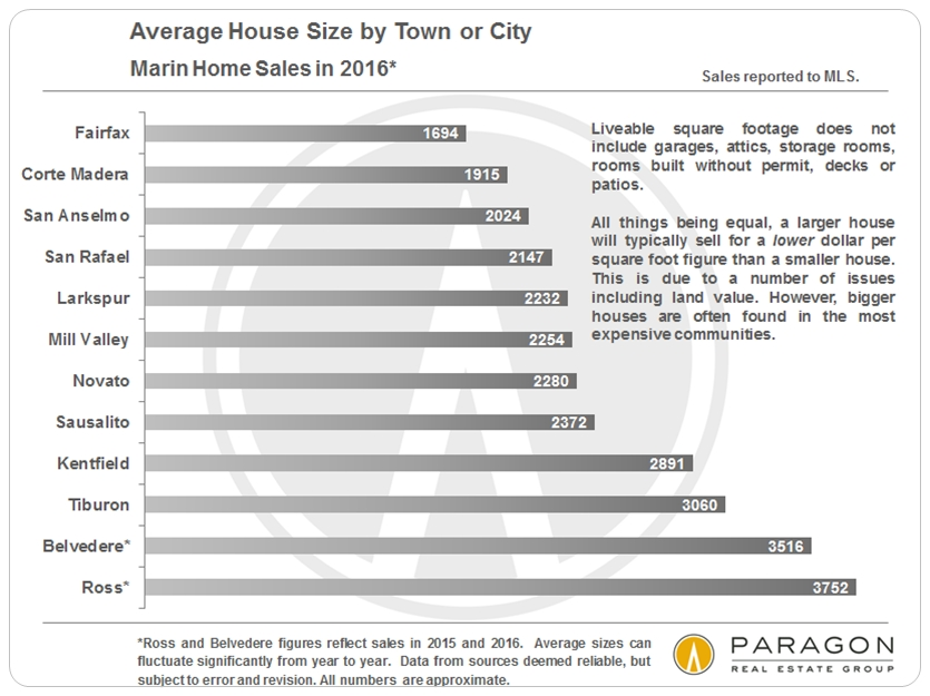 Marin_Avg-House-Size_by-City.jpg
