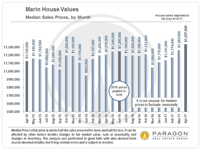 Marin Real Estate – High Demand, Low Supply Continues