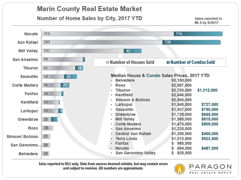 Marin County Home Sales and Prices