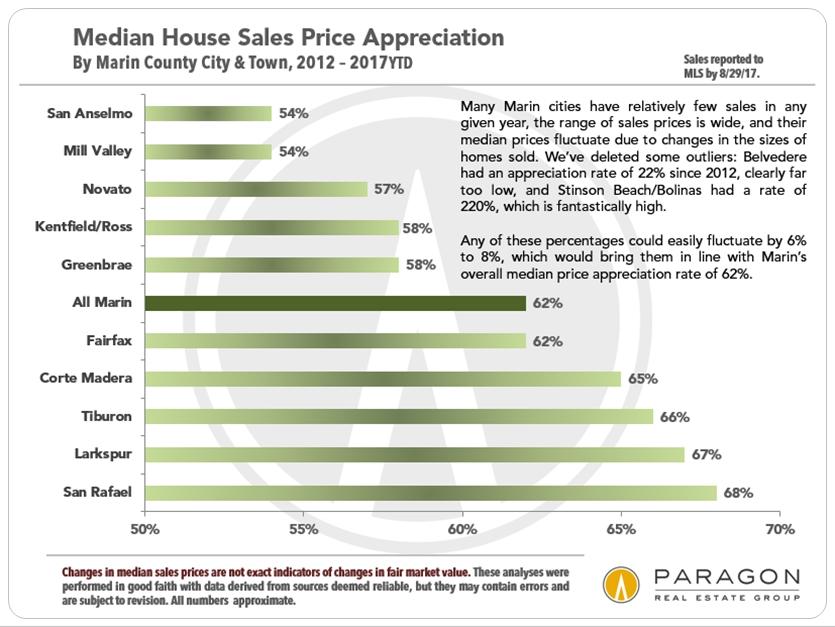 Marin County Home Price Appreciation