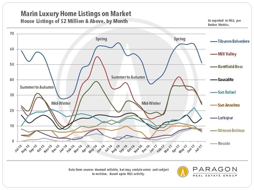 Marin County Luxury Home Listings