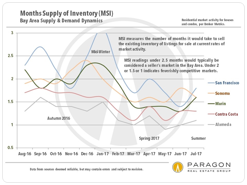 Marin County and Bay Area Months Supply of Inventory