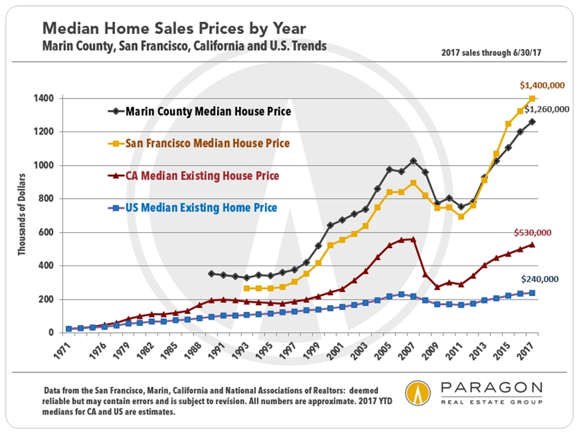 Marin County, California, US Home Price Trends