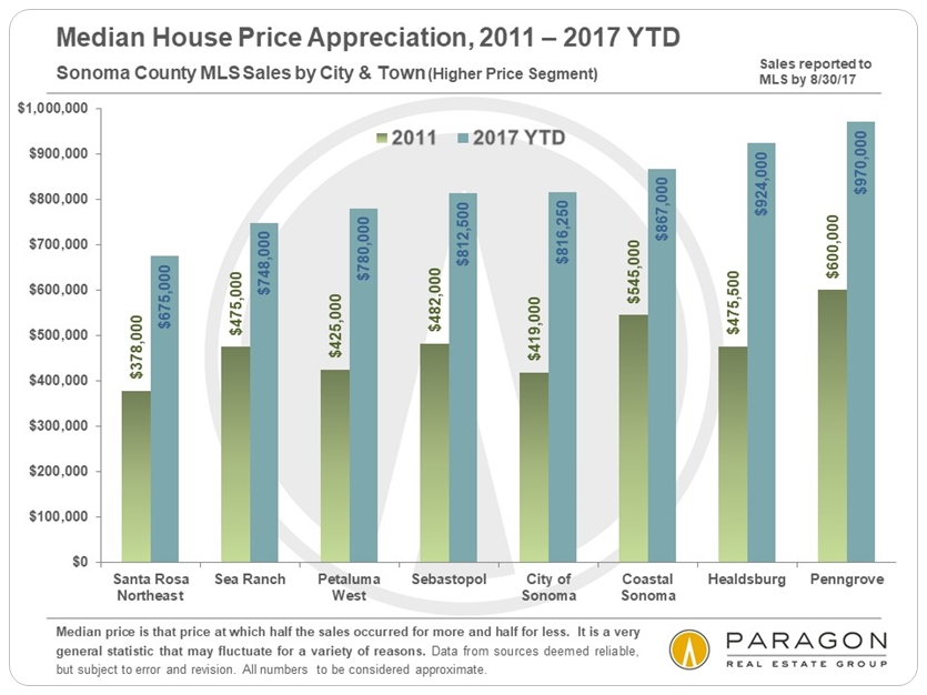 Sonoma County Home Price Appreciation