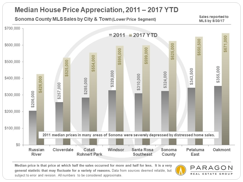 Sonoma Median House Price Appreciation
