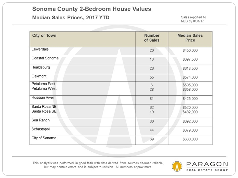 Sonoma Median 2-Bedroom House Prices