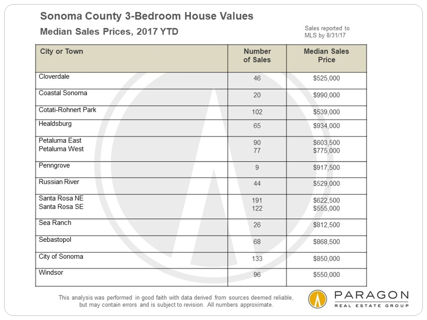 Sonoma Median 3-Bedroom House Prices