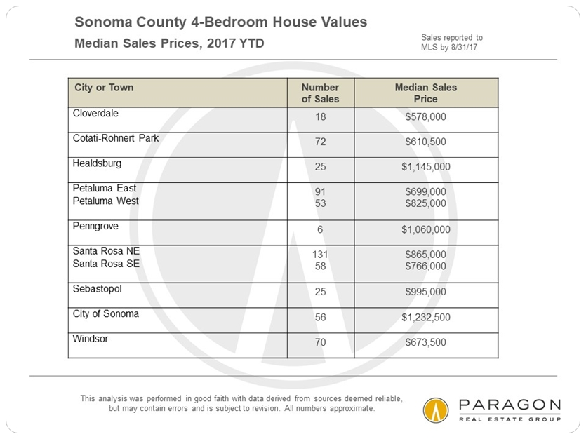 Sonoma Median 4-Bedroom House Prices