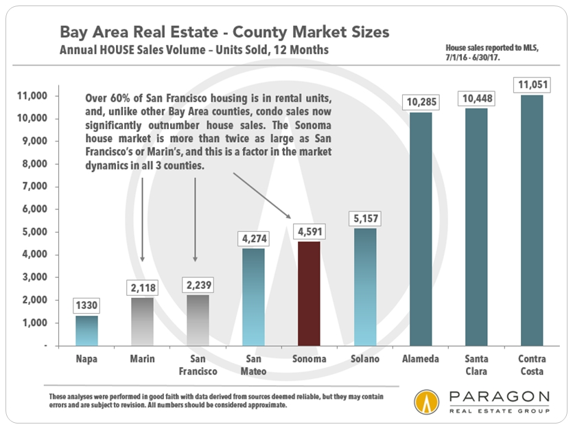 Sonoma and Bay Area House Markets