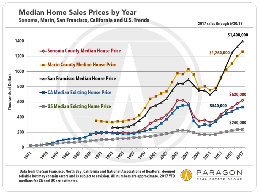 Sonoma, Marin, California, US Home Price Trends