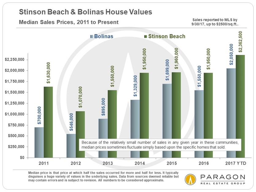 Bolinas Stinson Beach Median Home Price Trends