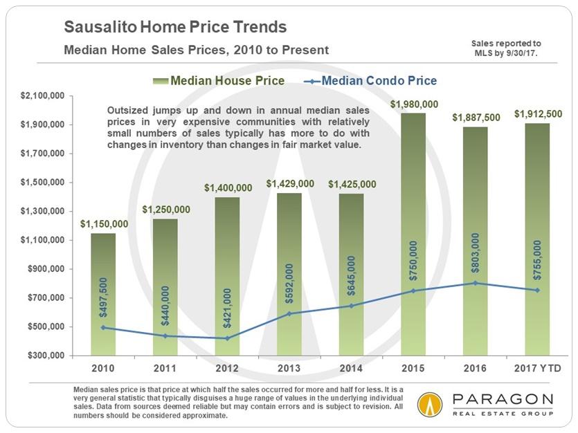 Sausalito Median Home Price Trends