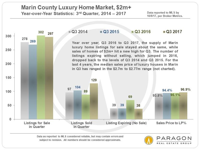 Marin Luxury Home Sales Statistics