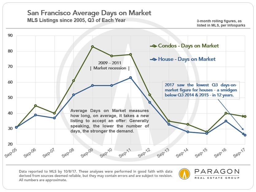 San Francisco Q3 Days on Market