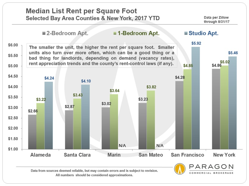 Bay-Area_Median-Rents_per-SqFt_by-Unit-Size.jpg