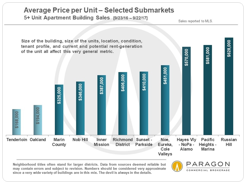 10-17_Invest_SF_Price-per-Unit_by-District.jpg