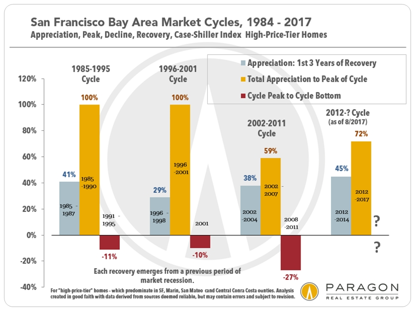 30+ Years of San Francisco Bay Area Real Estate Cycles | Ric