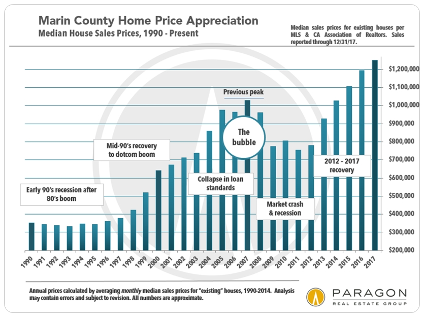 Marin Median Home Price Trends by Year