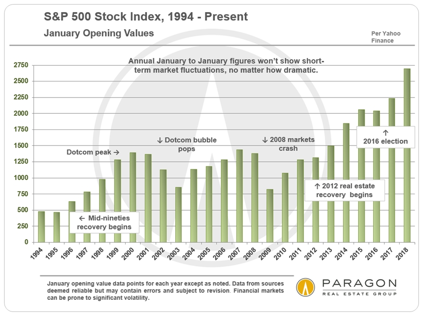 S&P 500 Index by Year