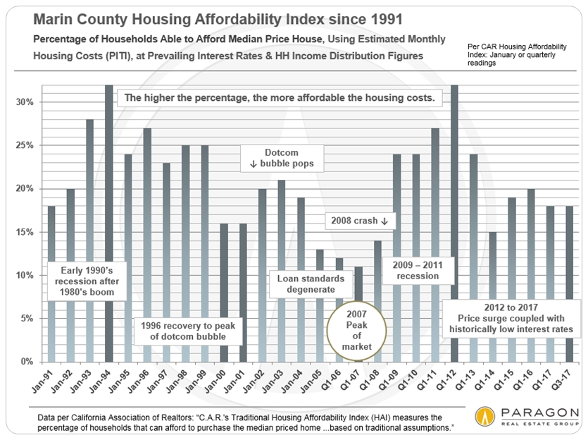 Marin County Housing Affordability