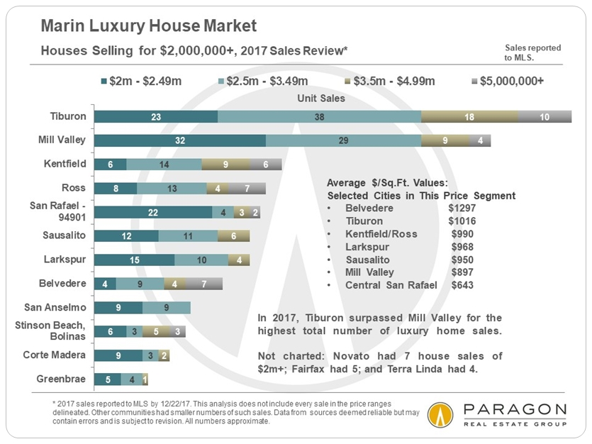 Marin Luxury Home Sales by City