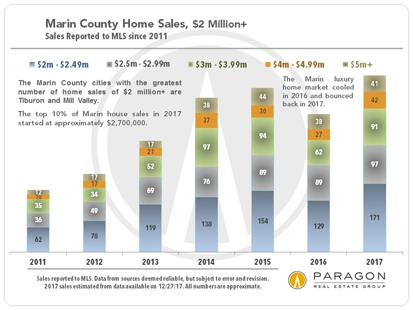 Marin Luxury Home Sales by Year