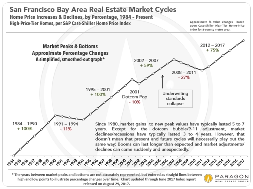 Case-Shiller San Francisco Bay Area Home Price Trends