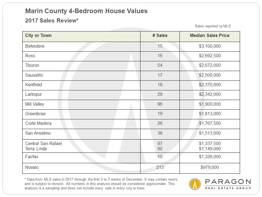 Marin 4-bedroom home prices