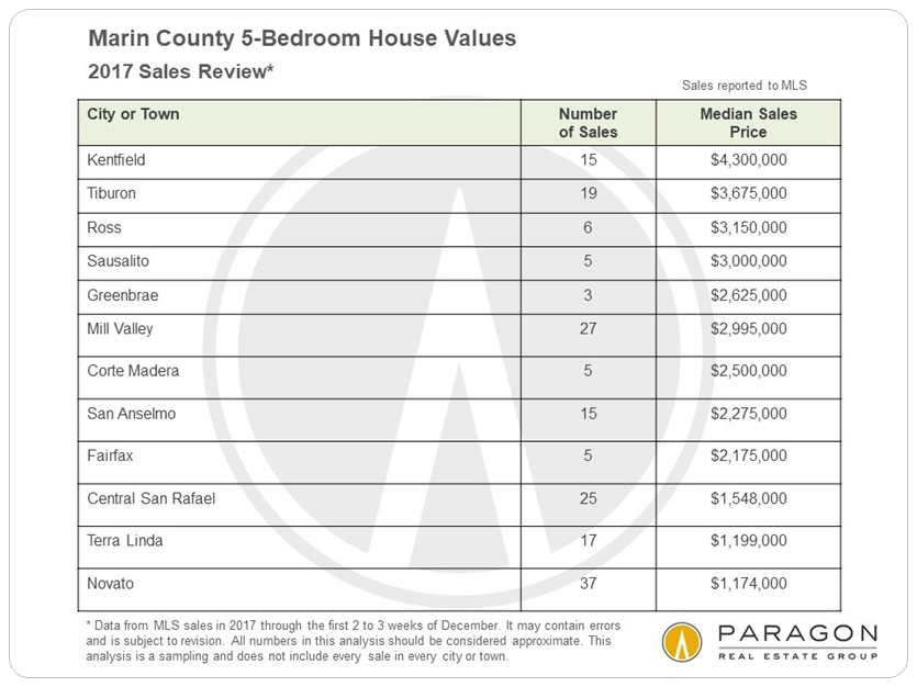 Marin 5-bedroom home prices