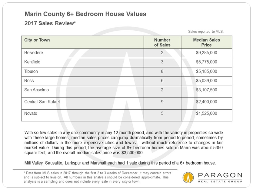 Marin 6-bedroom home prices