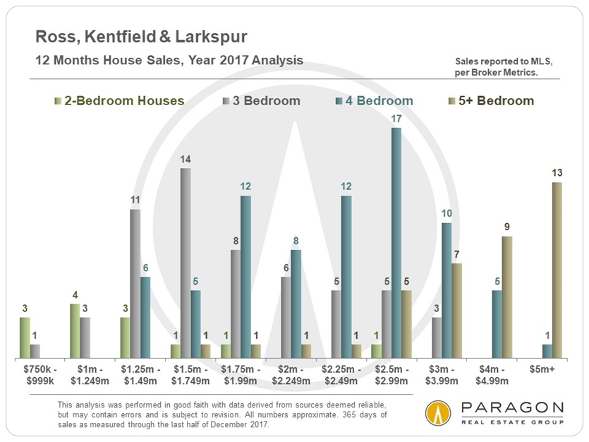 Ross Kentfield Larkspur Homes Sales
