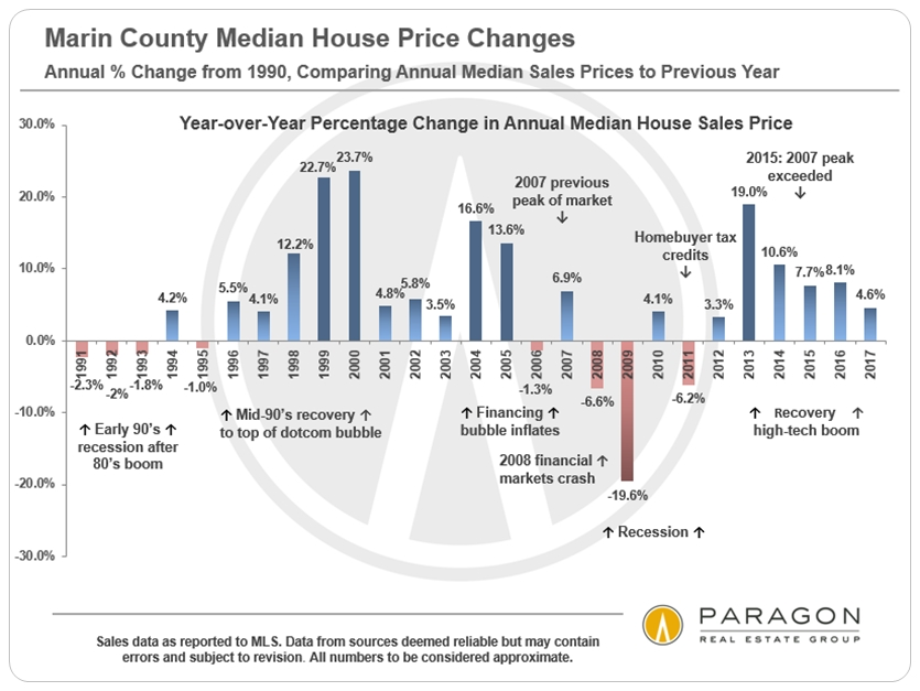 Marin year over year home price appreciation