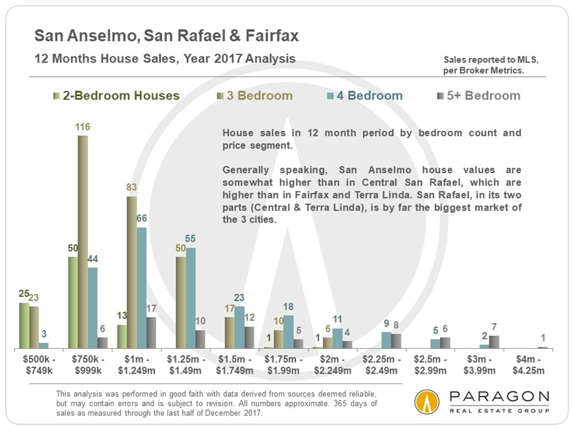 San Rafael Anselmo Fairfax home sales by price range