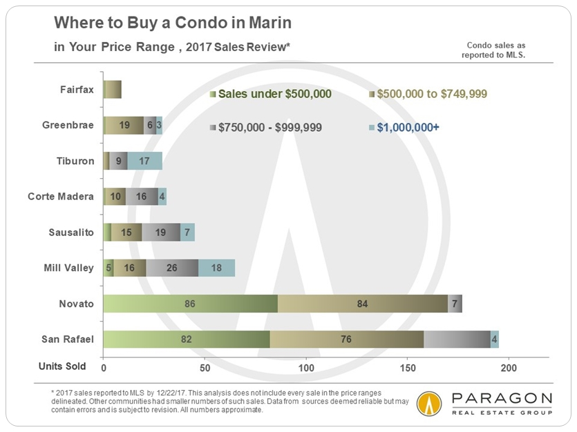 Marin condo sales by city