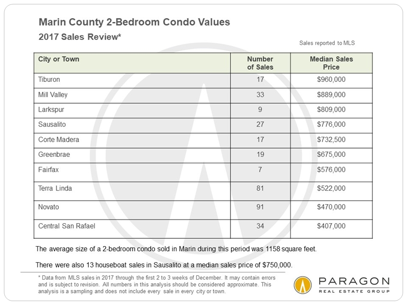 Marin 2-bedroom condo sales