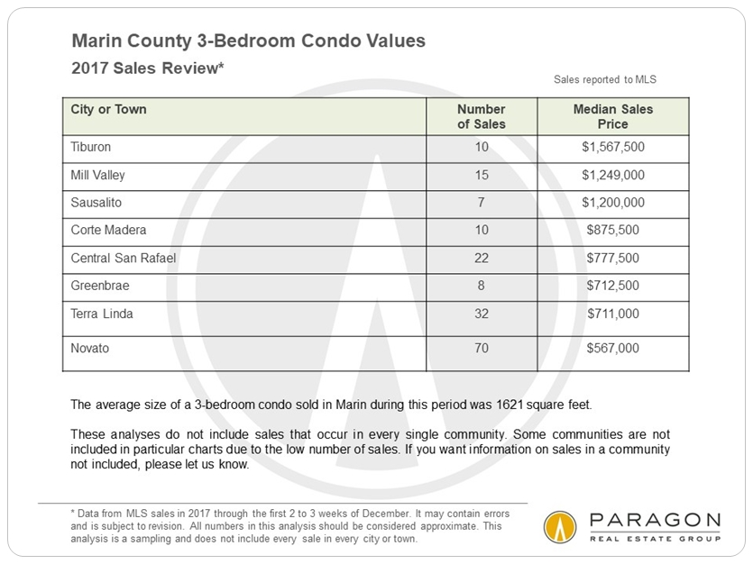 Marin 3-bedroom condo sales
