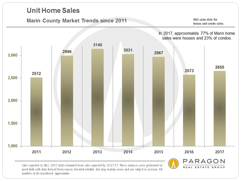 Marin Annual Homes Sales Volume
