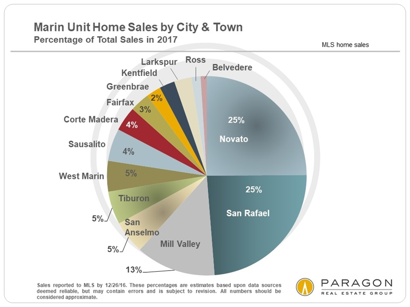 Marin County Sales by City