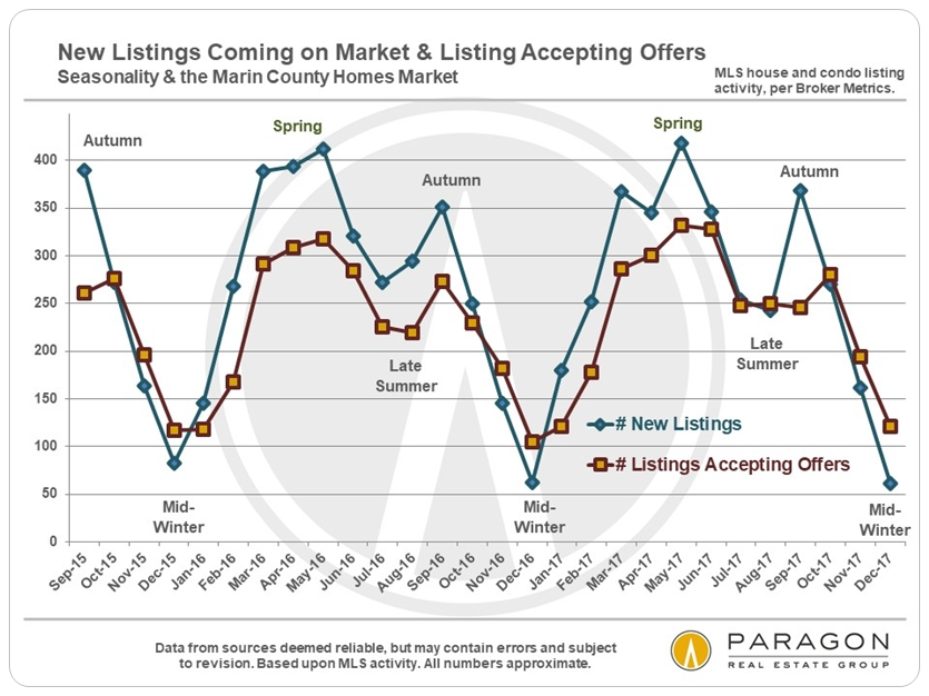 Marin real estate market seasonality