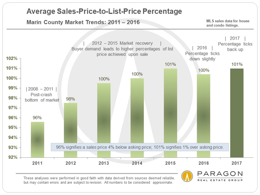 Marin Sales Price to List Price Percentage