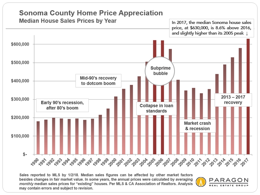 Sonoma County Median Home Price Trends by Year