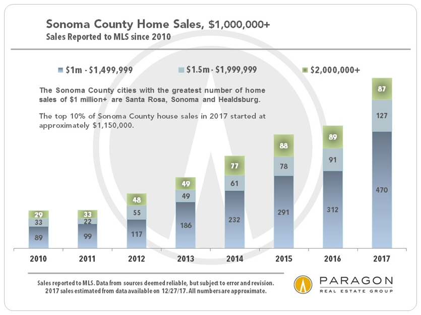 Sonoma Luxury Home Sales by Year