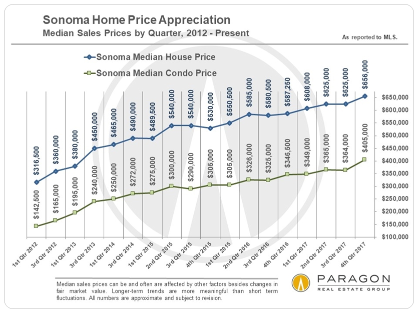 Sonoma County Median House and Condo Prices by Quarter