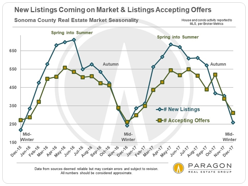 Sonoma homes market seasonality
