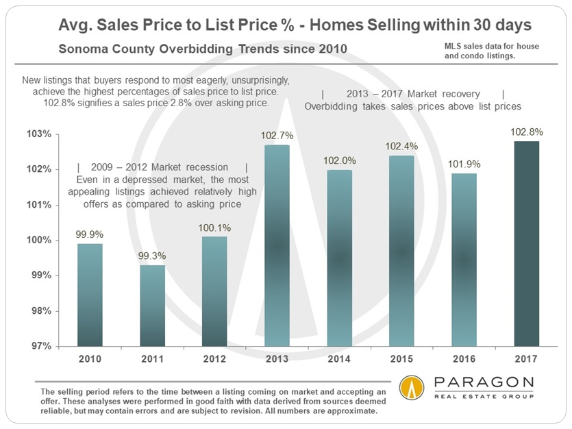 Sonoma Home Sales Price to List Price