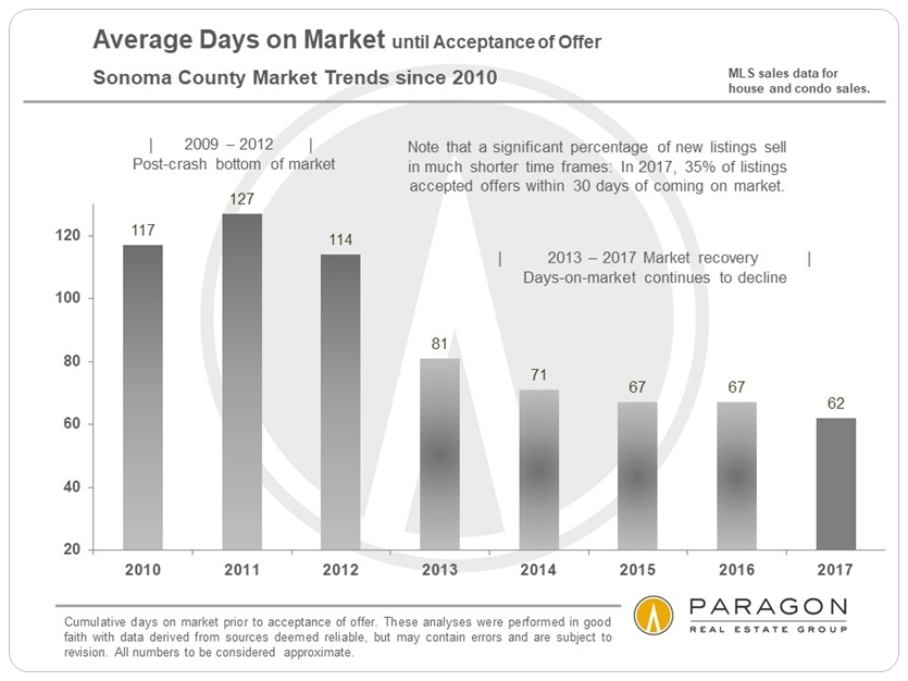 Sonoma Average Days on Market by Year